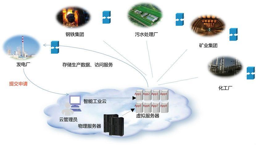 中國電信物聯網專用卡發信息怎么收費